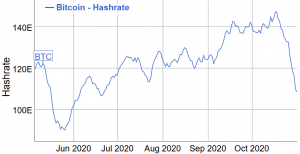 Bitcoin Mining Difficulty Set For Double-Digit Drop on Tuesday 102