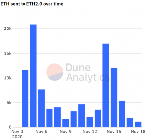80%-Empty Ethereum 2.0 Deposit Contract Gets A 4% Boost From Dubai Investor 102