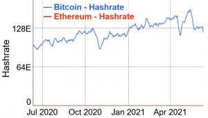 Ethereum Miners Can Transition to These Coins and Boost Their Values 102
