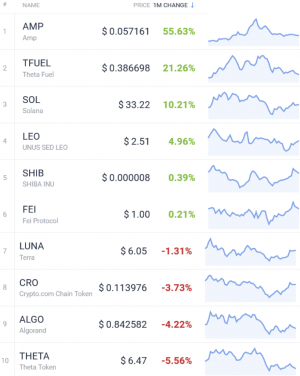 Coin Race: Top Winners/Losers of June, Q2 and First Half of 2021 105
