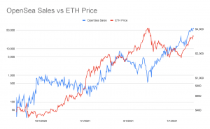 Ethereum fees are highest since May as the NFT craze hit 107.  persists