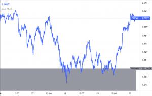 Cardano crypto market capitalization