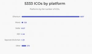 ICO platforms