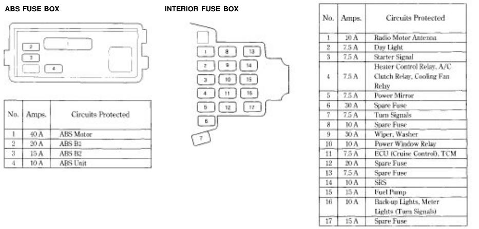 2003 Honda Accord Interior Fuse Box Diagram