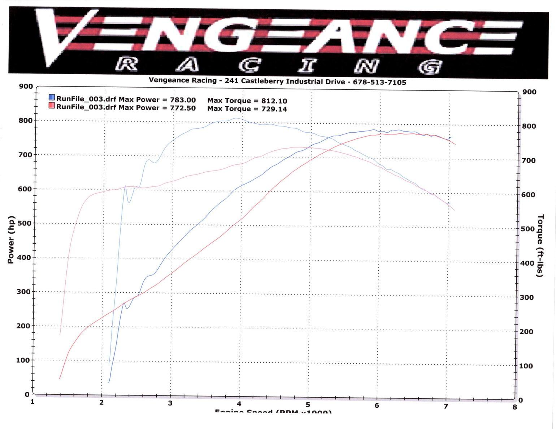 Vengeance Racing Installs Rps Triple Rpm Level Vii Tr