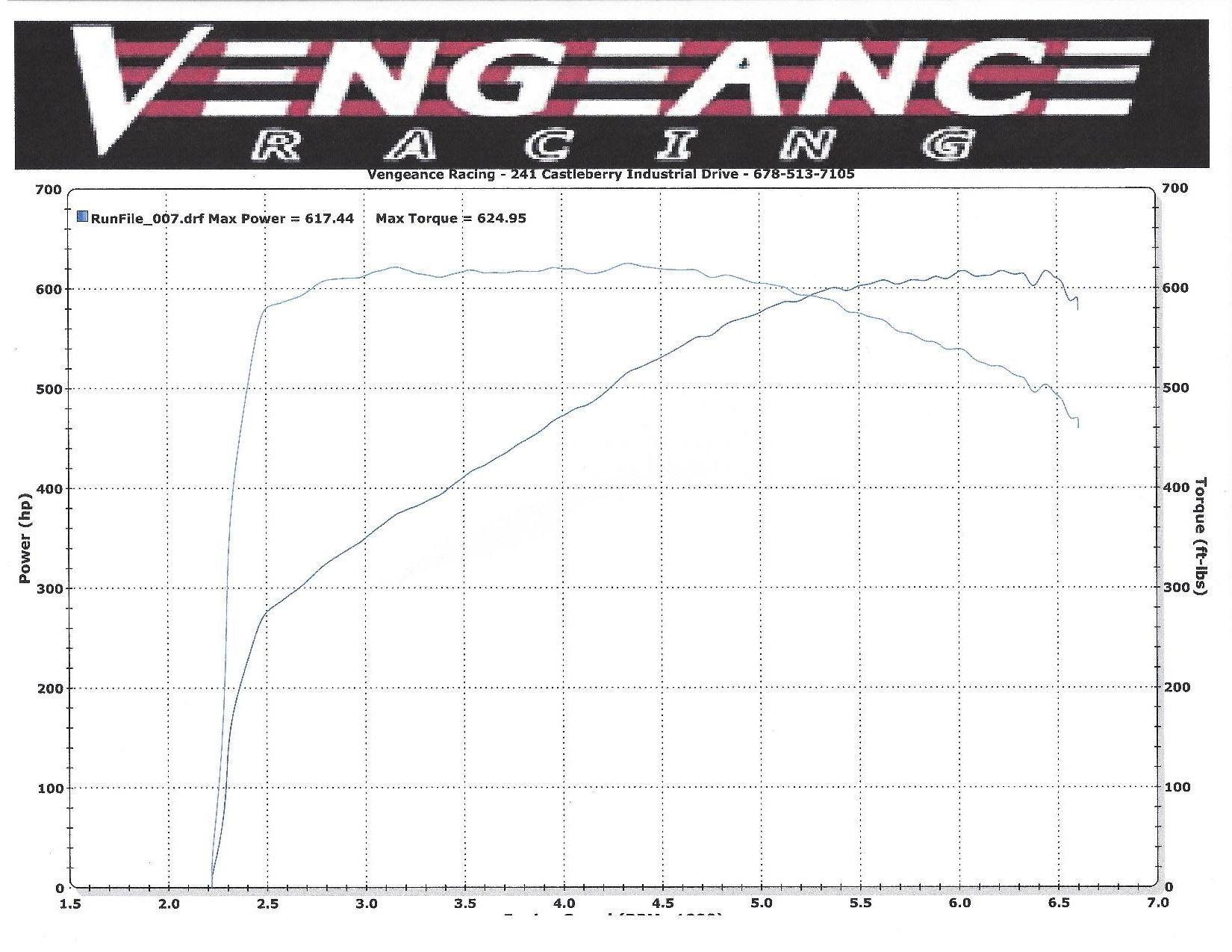C7 Z06 Bolt On Results Impressive
