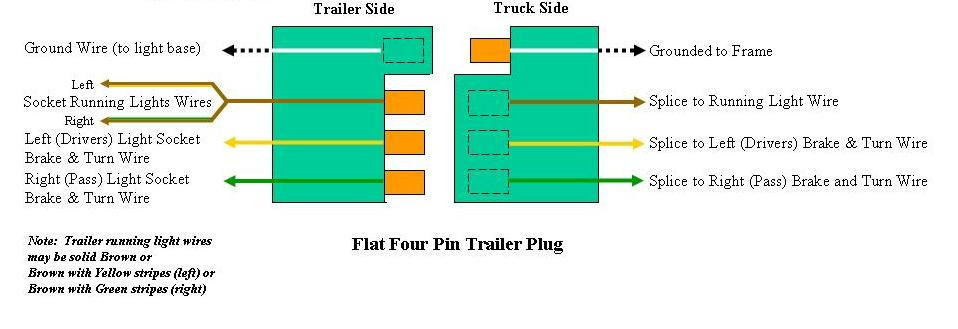 6 wire trailer wiring diagram with 7 Pin Trailer Wiring Diagram 1999 Fl60 on 7 Pin Trailer Wiring Diagram 1999 Fl60 likewise 3 Pin Plug Wiring Diagram besides Leviton Dryer Outlet Wiring Diagram additionally 12 Wire Motor Wiring Diagram further Wccargo.