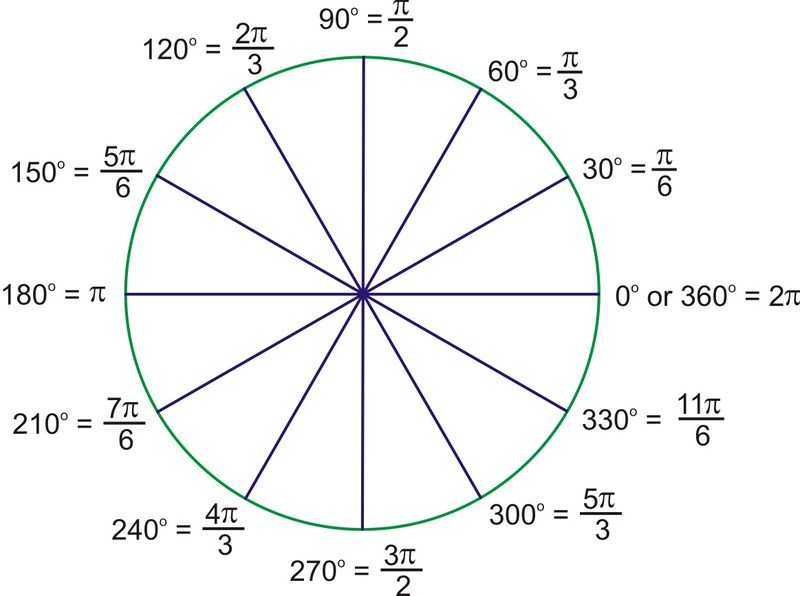 Image result for 360 degree pie chart radians