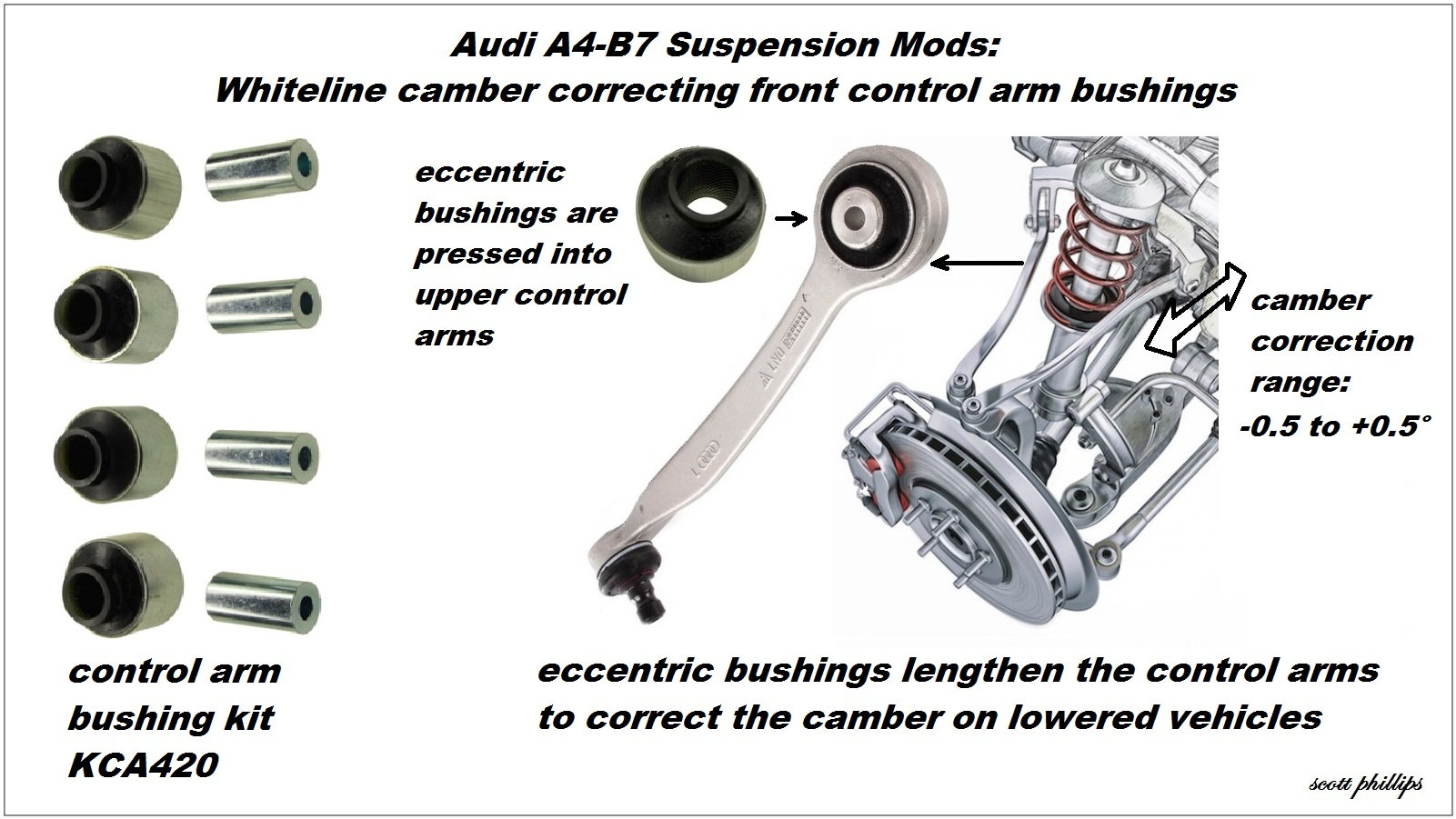 Audi A4 B7 Suspension Modifications