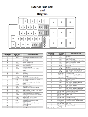 Ford Mustang V6 and Ford Mustang GT 20052014 Fuse Box Diagram  Mustangforums