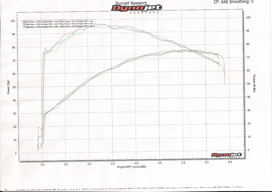 Stage 1 Dyno Results Now The Cam Choice