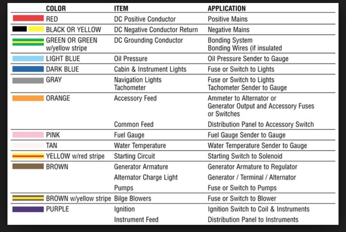 Any Yamaha Gauge Wiring Magicians