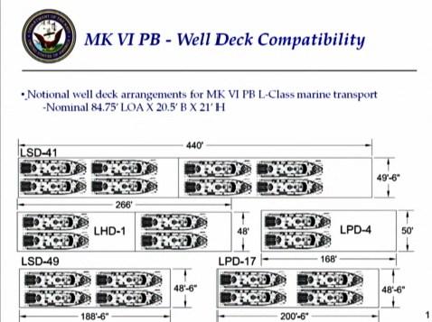 Mk VI Well Deck