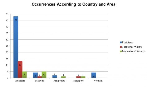 Figure 2: Occurrences in the South China Sea according to country and area.
