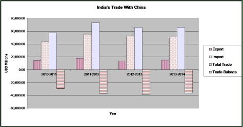 india trade