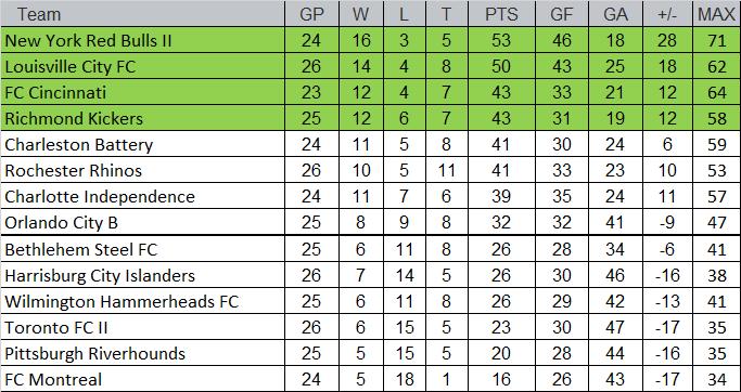 standings 8-27