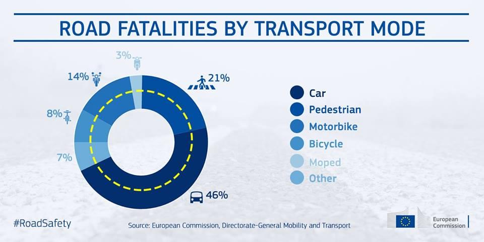 Accidentes por transporte