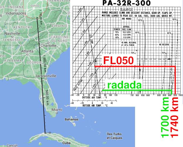 Calcul de distance franchissable du Piper Lance