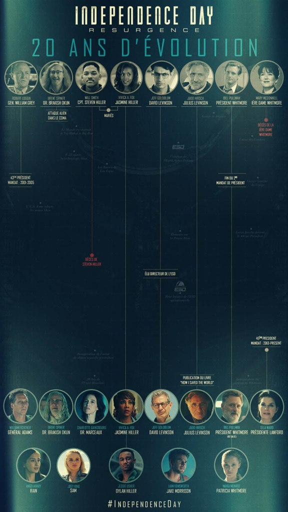 L'évolution des personnages de Independence Day