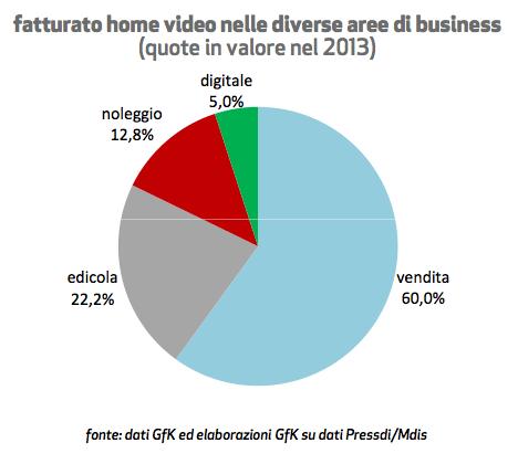 mercato italiano dell'home video nel 2013 - incidenza dei vari comparti