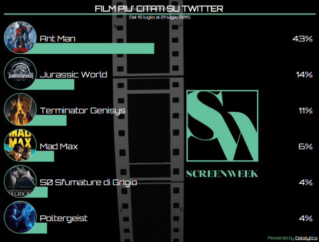 Twitter Cinema Tags   CineGuru 21-07-15