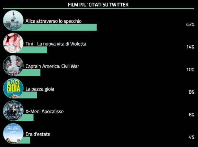 Twitter Cinema Tags - 30 - 05 - 2016