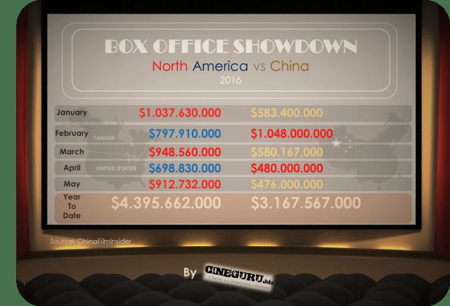 box office 2016 north america vs china