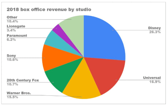Disney USA Box Office.png