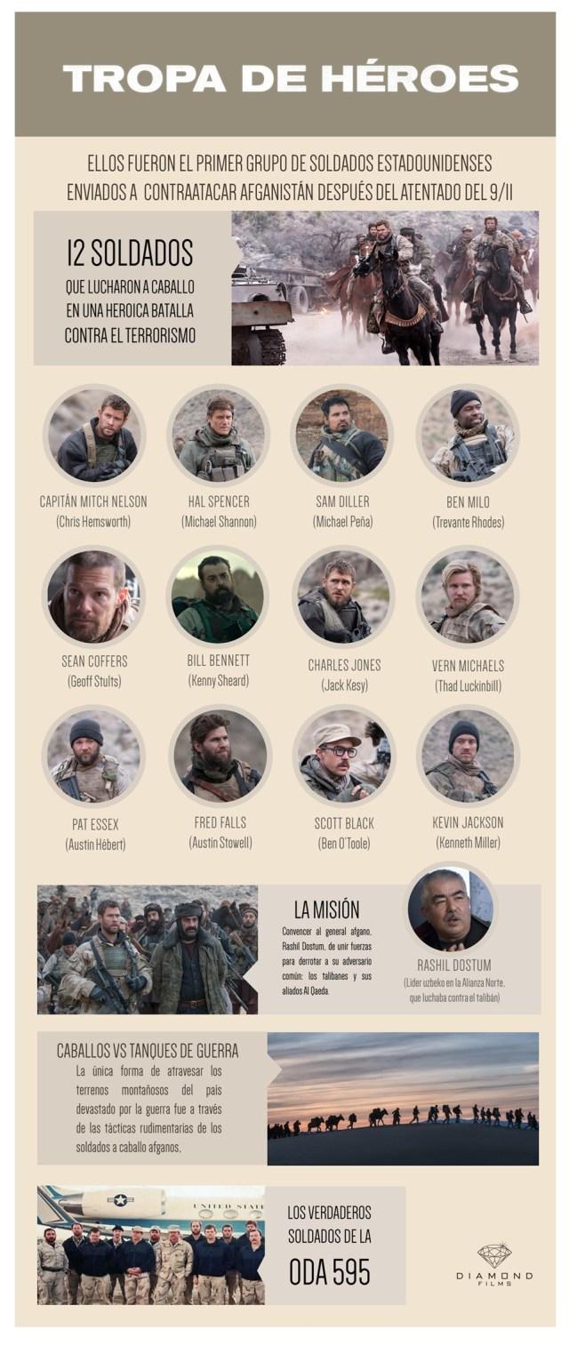 Tropa de Heroes Infografia
