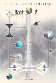 Explanation picture 1 interstellar