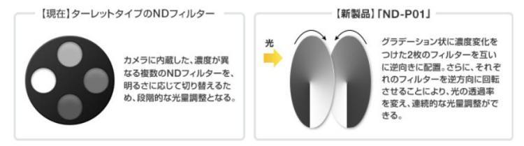 Fujinon ND-PO1