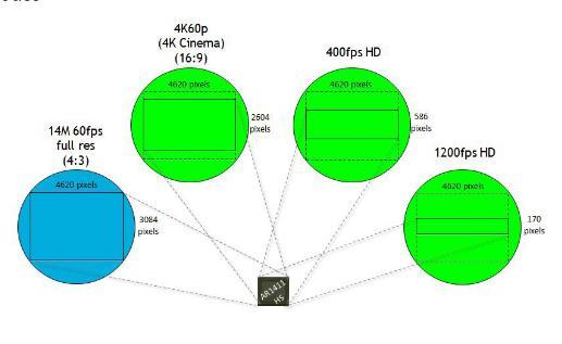 Aptina 1 Inch 4K Sensor