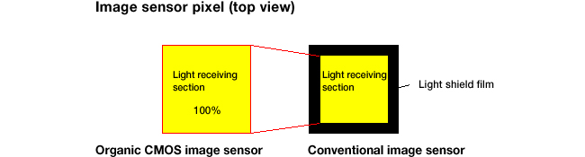 Image Sensor Pixel
