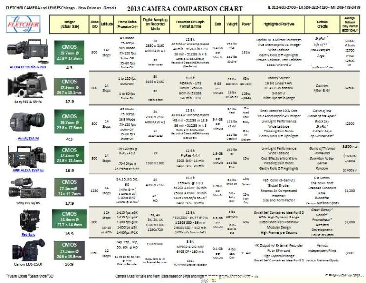 The Fletcher 2013 Camera Comparison Chart 1