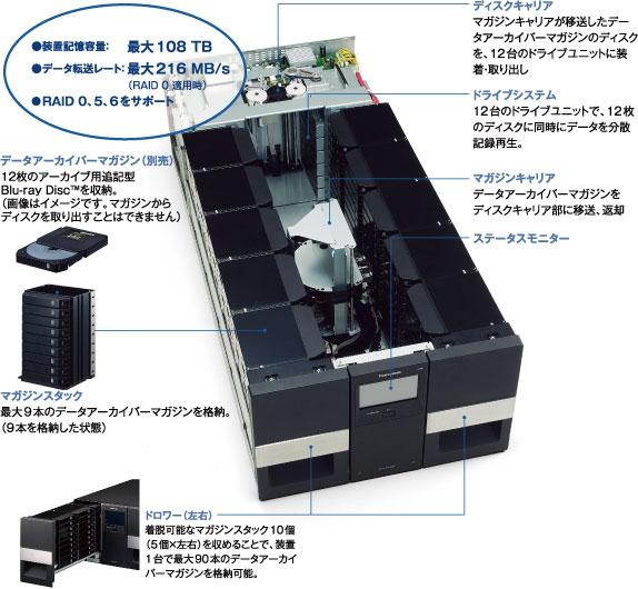 Panasonic LB-DM9