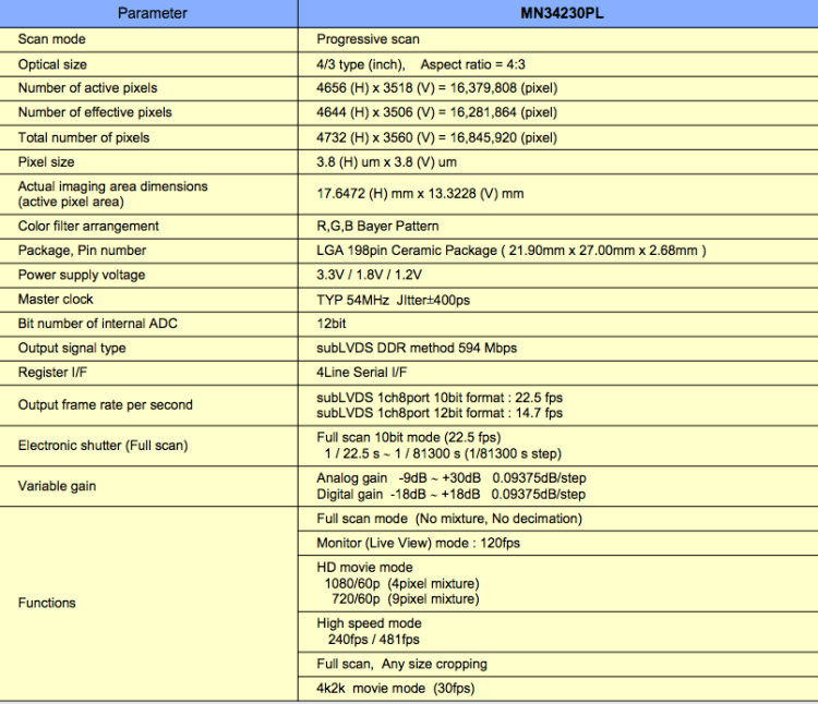 MN34230PL Sensor Info