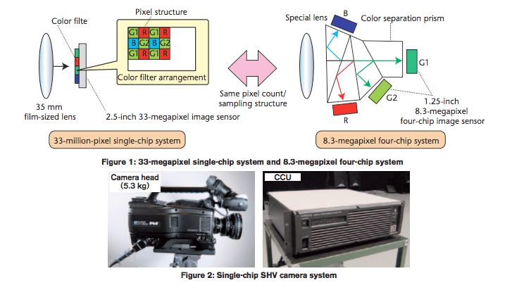 NHK Single-chip Compact Super Hi-Vision SHV Camera System