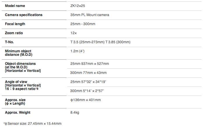 ZK12x25 Lens