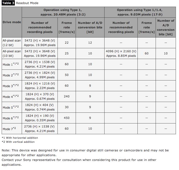 Sony 5K 25fps 4K 60fps CMOS Sensor