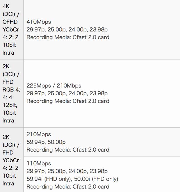 2K and 4K XF-AVC Recording Canon EOS C300 Mark II