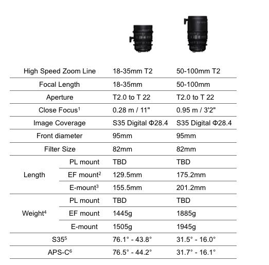 Sigma High Speed Cine Lenses