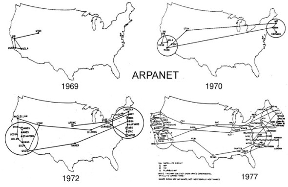 Internet: Evolución del ARPANET
