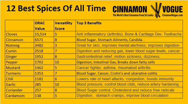 12 Best Spices Of All Time