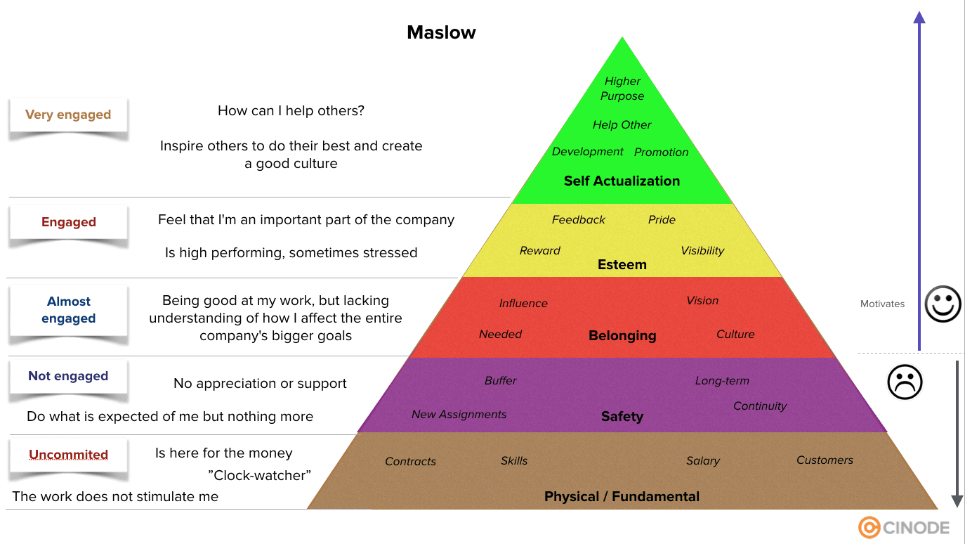 Where Is Your Consulting Firm On Maslow S Hierarchy Of Needs