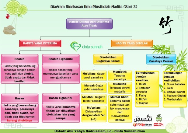 Ringkasin_Mustholah_Hadits_Seri_2