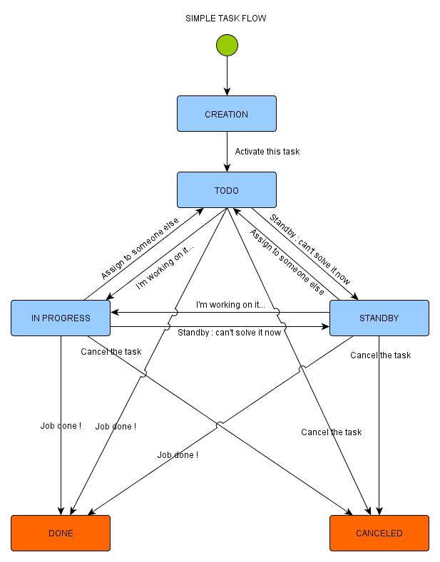 Tasks flow