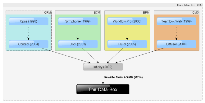 The-Data-Box heritage V3