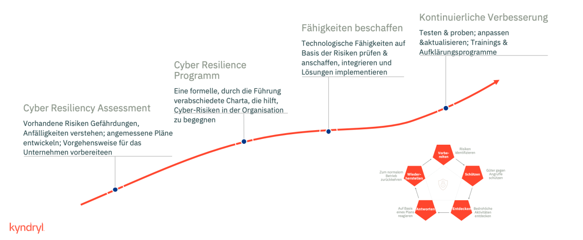 Kyndryl-Quiz zum European Cyber Security Awareness Month: Welchen Schaden richten Cyber-Angriffe an?