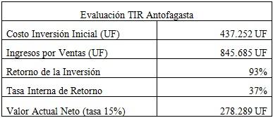 Tabla 2: Evaluación de ganancias por inversión de proyectos inmobiliarios en Antofagasta. Fuente: Elaboración propia en base a datos de portalinmobiliario.cl, Servicio de Evaluación Ambiental, entrevistas personales.