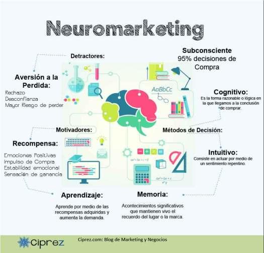 Neuromarketing infografia